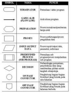Penngertian-Flowchart,-Jenis,-Perbedaan,-Tujuan-dan-Fungsi