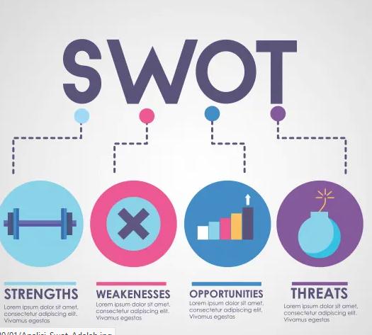 Analisis-SWOT-adalah-Pengertian-Unsur-Manfaat-Faktor